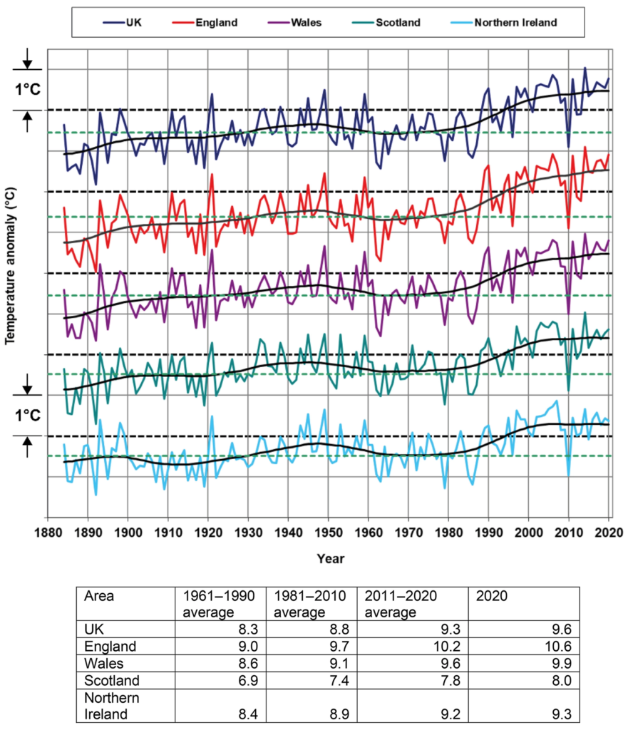 Annual mean temperature Tmean (°C) for the UK and countries, 1884–2020, expressed as anomalies relative to the 1981–2010 average. The hatched black line is the 1981–2010 long-term average. The lower hatched green line is the 1961–1990 long-term average. Light grey grid-lines represent anomalies of ±1°C. The table provides average annual Tmean values (°C). There has been an increase in temperature from the 1970s to the 2000s with the most recent decade (2011–2020) being on average 1.1°C warmer than the 1961–1990 average and 0.5°C above 1981–2010. All of the top 10 warmest years in the UK Tmean series (including 2020) have occurred since 2002. While all top 10 warmest years have occurred this century, none of the top 10 coldest years have occurred this century.  Graphic: Met Office